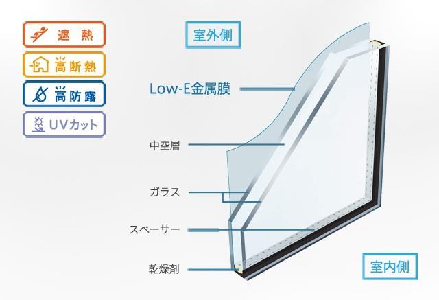 【Low-E複層ガラス】 特殊金属膜に遮熱性能をプラス!夏は強い日差しをカット、冬は暖かです!室内側ガラスにコーティングした特殊金属膜により、一般複層ガラスに比べて約2倍の遮熱効果を発揮します。