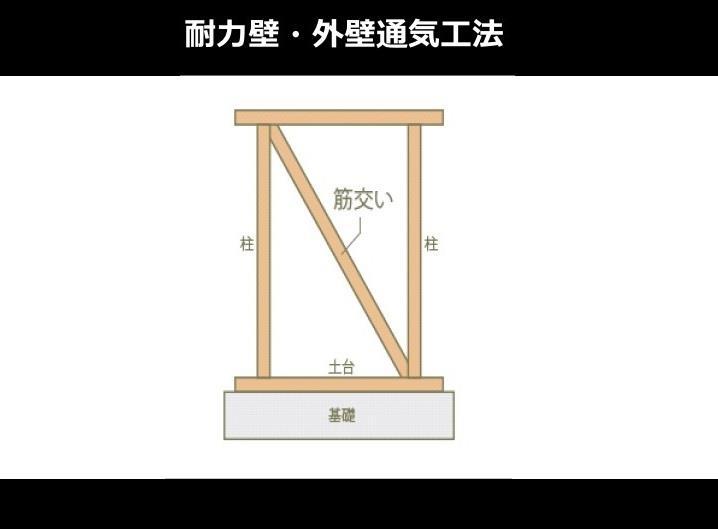 構造・工法・仕様(【耐力壁・外壁通気工法】)地震や台風・積雪に耐える安全な構造です。 柱などの躯体と外壁材との間に空気が流れる通気層をつくり壁内結露を防ぎます。透湿防水シートで家全体を包み躯体への水の侵入を防ぎます。