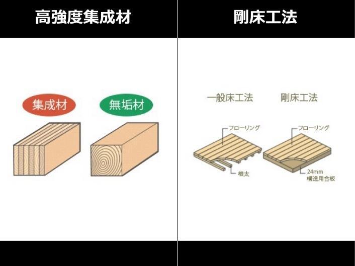 構造・工法・仕様(高強度集成材)【高強度集成材】  断面寸法の小さい木材を接着剤で再構成して作られているため、反りやねじれが極めて少なく、またムク材に比べ約1.5倍の強度があります。       【剛床工法】  面一体構造で耐震性UP  梁に直接24mm厚の構造用合板を張り床を一体構造とし、水平面(床面)のねじれを防ぎます。従来の根太と火打ちを用いた工法により、数倍のねじれ強度を発揮します。