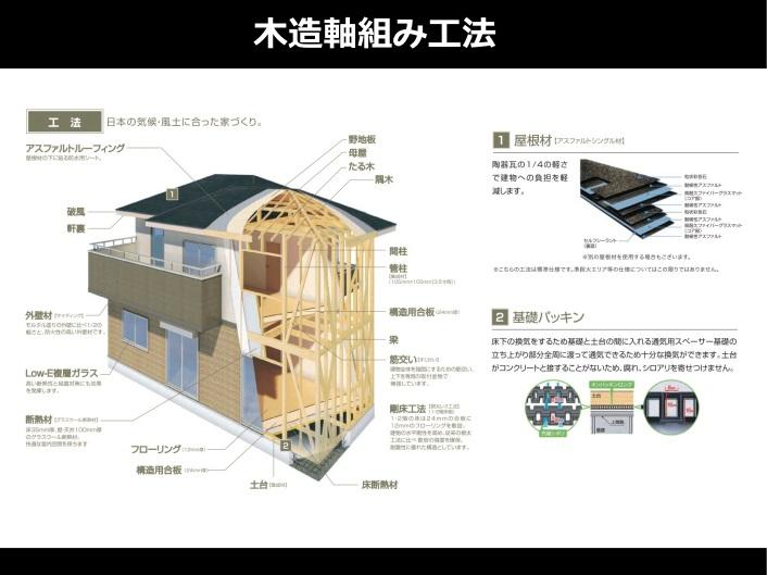 構造・工法・仕様(木造軸組み工法)木造軸組み工法は、古くから伝わる建築工法で在来工法とも呼ばれています。日本の気候風土に適した工法のひとつとして、最も主流な工法です。「柱・梁・筋違」を組み合わせ、地震や台風などの衝撃に耐える構造になっています。また、接合部には専用の金物を使用して強度を高めています。