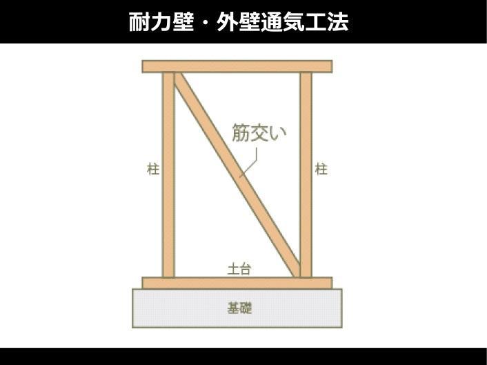 構造・工法・仕様(耐力壁・外壁通気工法)【耐力壁】  地震や台風・積雪に耐える安全な構造です。      【外壁通気工法】  柱などの躯体と外壁材との間に空気が流れる通気層をつくり壁内結露を防ぎます。透湿防水シートで家全体を包み躯体への水の侵入を防ぎます。