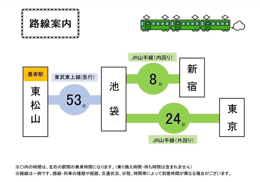 画像種別:地図1周辺環境:地図-交通アクセス図最寄り駅「東松山駅」から都内への  交通アクセス図です♪